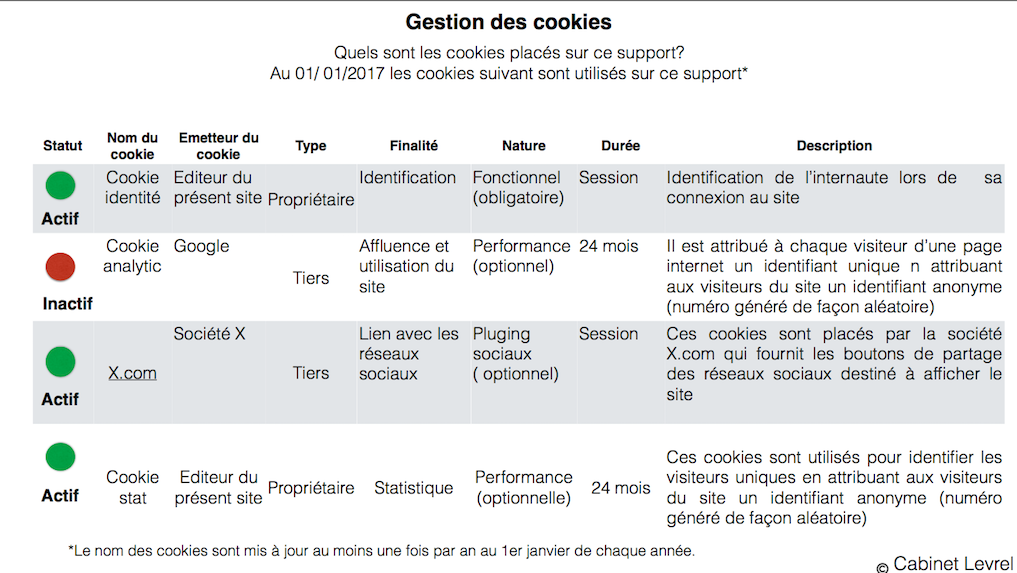 avocat, site, internet, cookies, session